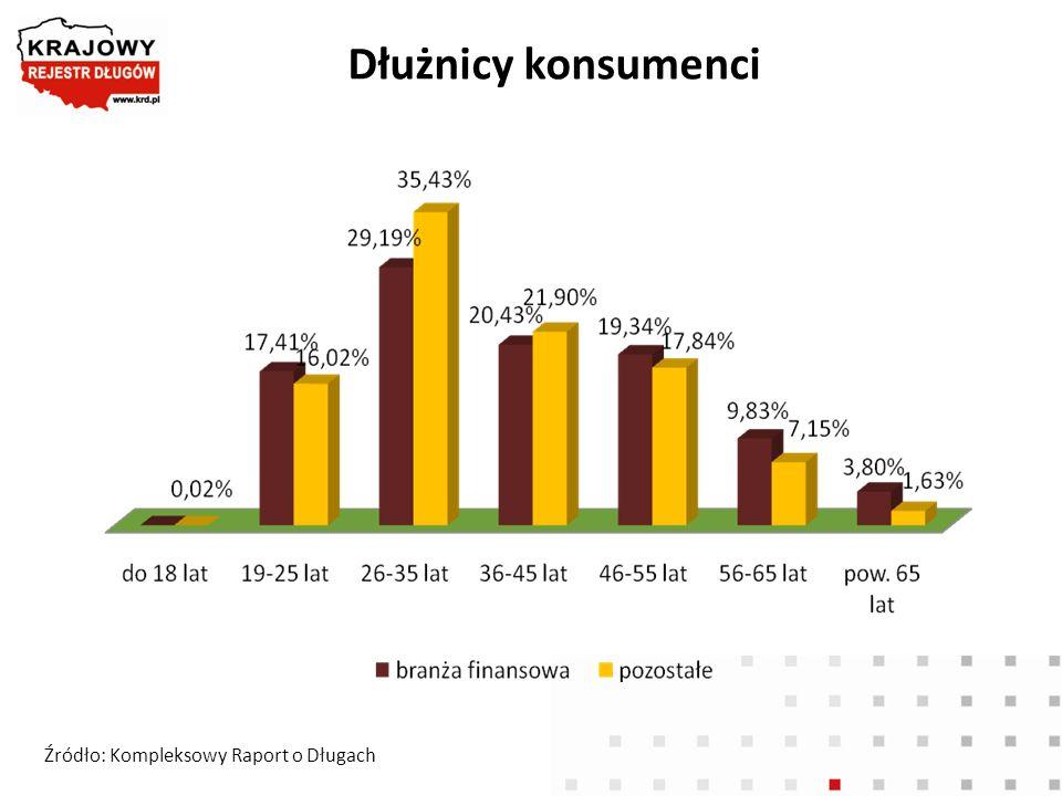 Dłużnicy konsumenci Źródło: Kompleksowy Raport o Długach