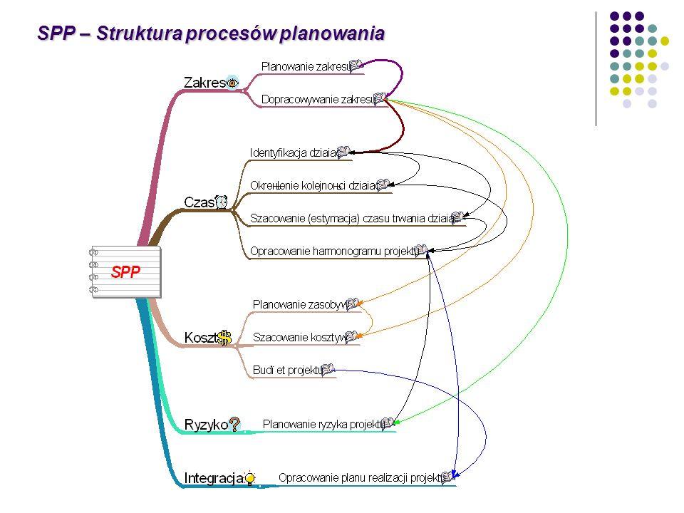 SPP – Struktura procesów planowania