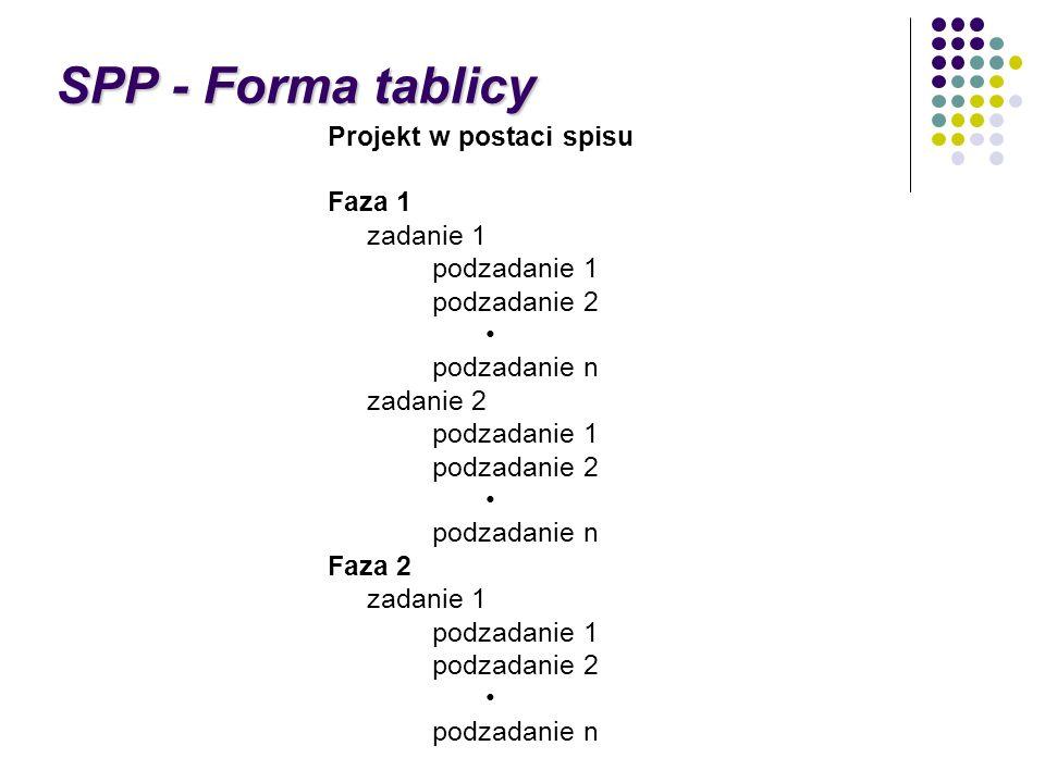 SPP - Forma tablicy Projekt w postaci spisu Faza 1 zadanie 1