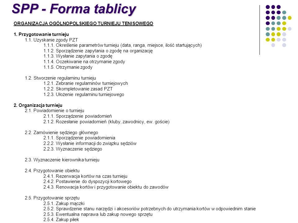 SPP - Forma tablicy ORGANIZACJA OGÓLNOPOLSKIEGO TURNIEJU TENISOWEGO