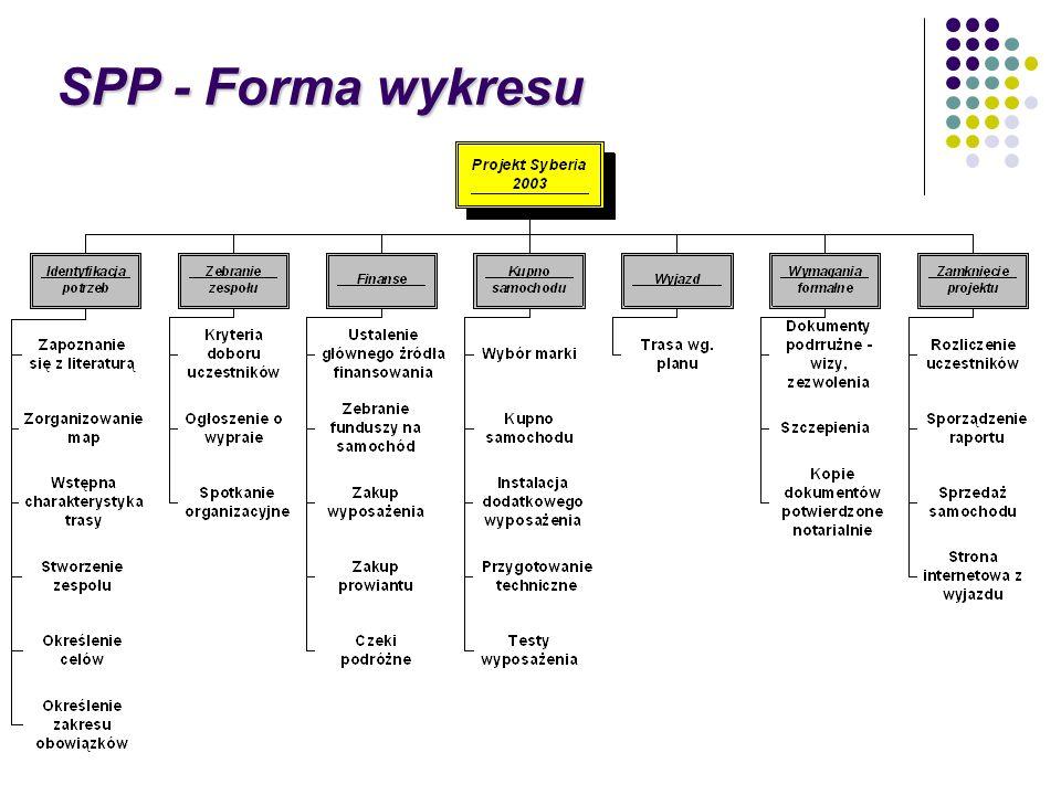 SPP - Forma wykresu