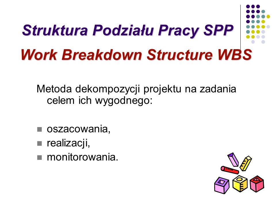 Struktura Podziału Pracy SPP