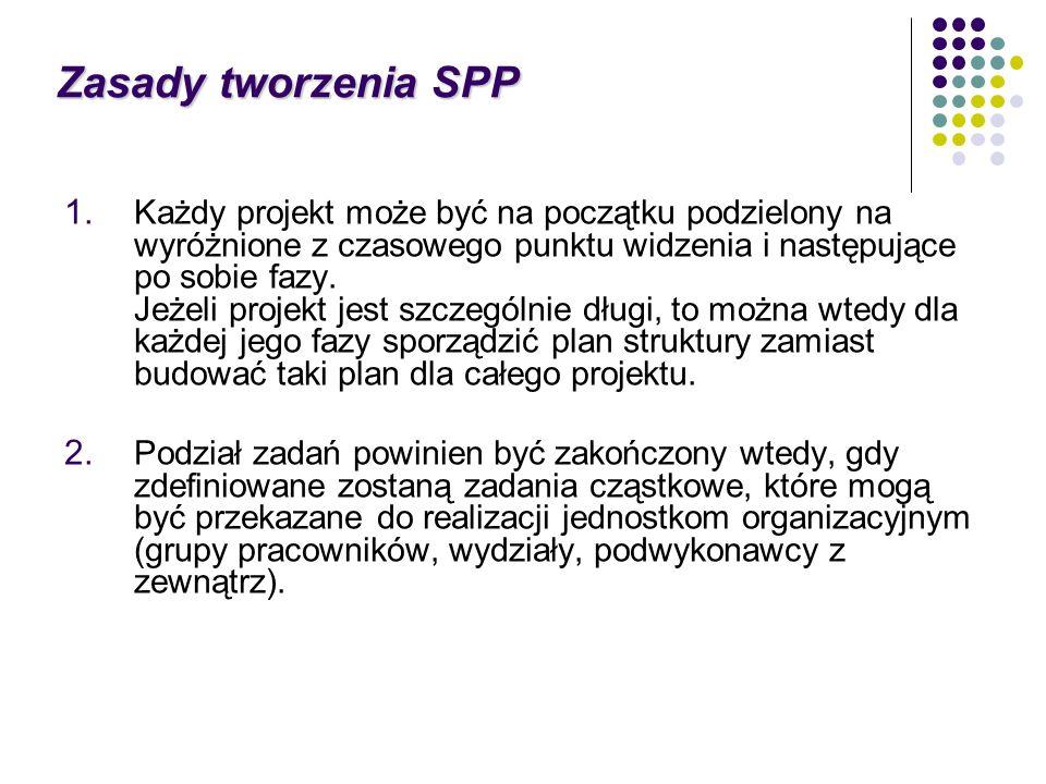 Zasady tworzenia SPP