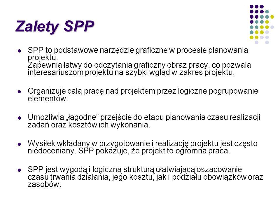 Zalety SPP