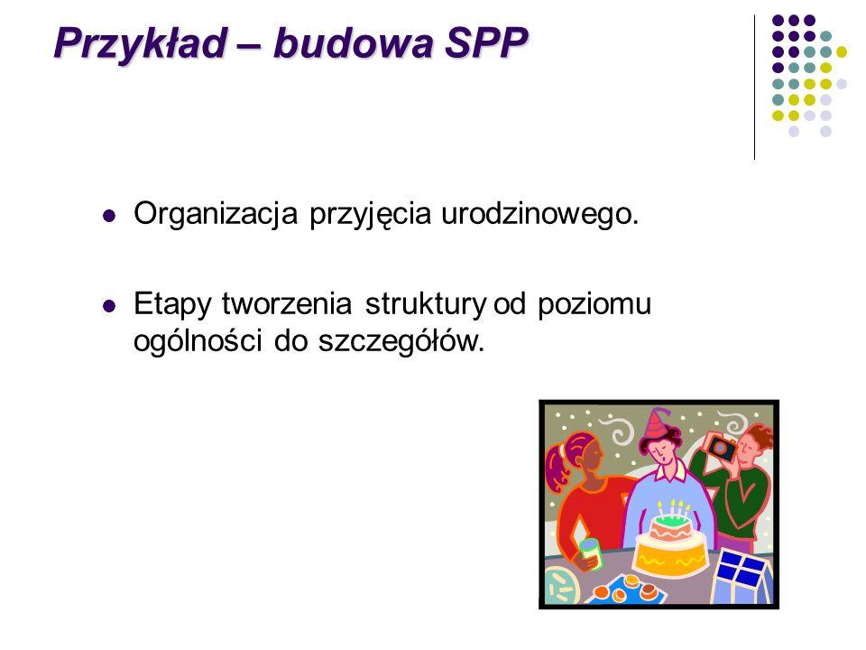 Przykład – budowa SPP Organizacja przyjęcia urodzinowego.