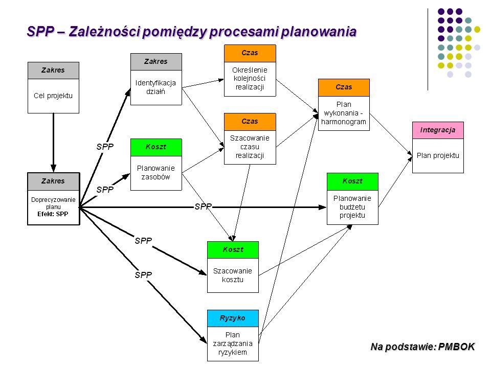 SPP – Zależności pomiędzy procesami planowania