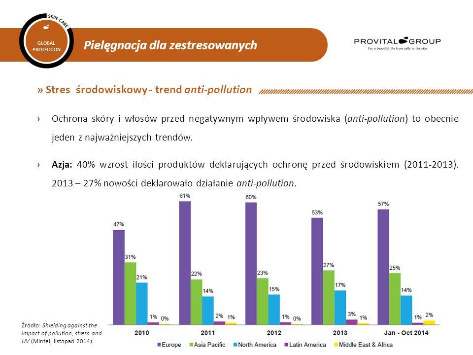» Stres środowiskowy - trend anti-pollution