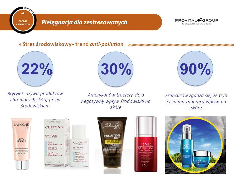 22% 30% 90% » Stres środowiskowy - trend anti-pollution