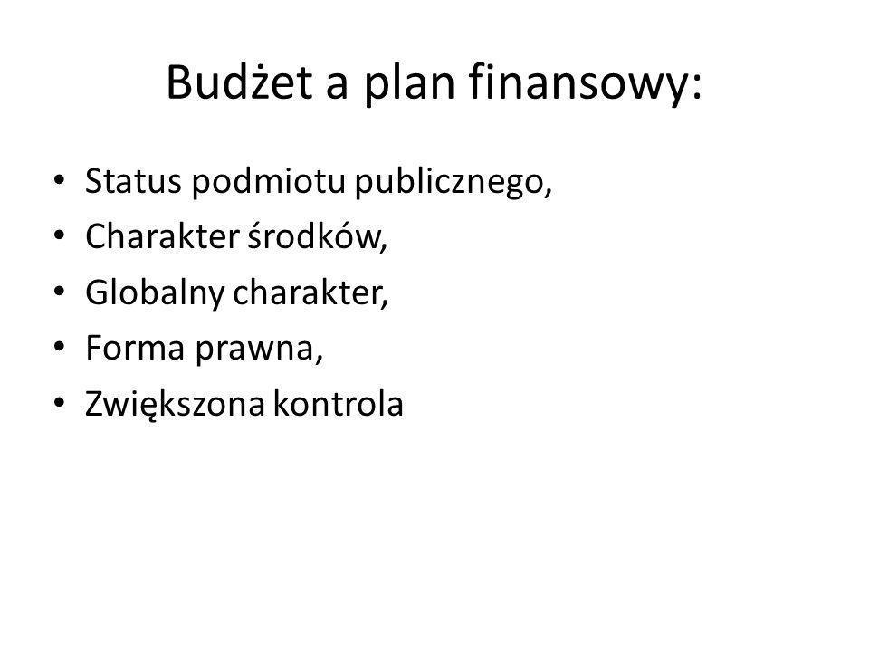 Budżet a plan finansowy: