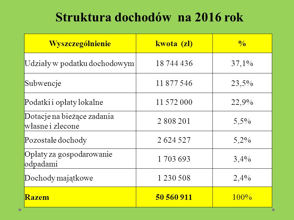 Struktura dochodów na 2016 rok