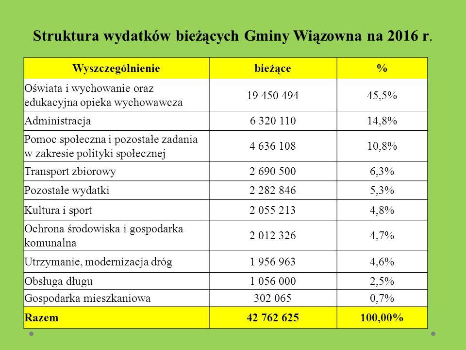 Struktura wydatków bieżących Gminy Wiązowna na 2016 r.