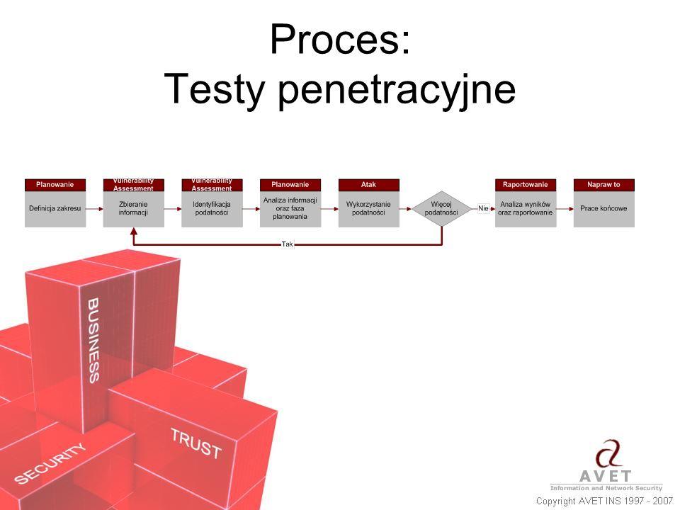 Proces: Testy penetracyjne