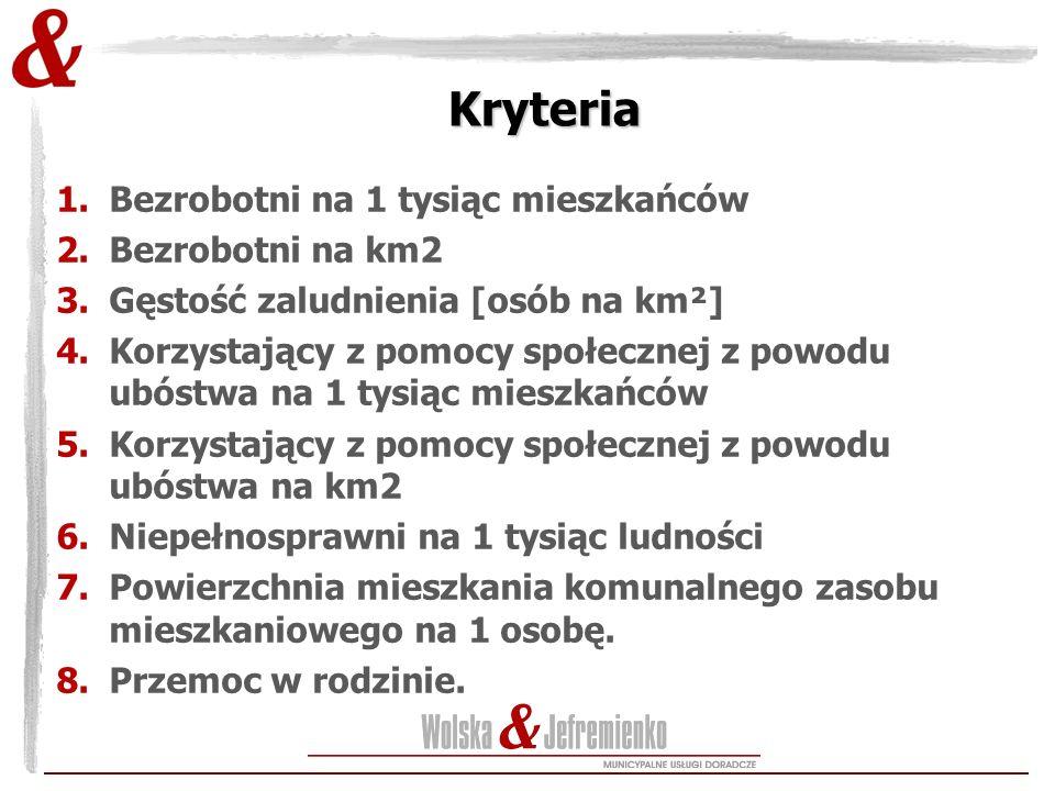 Kryteria Bezrobotni na 1 tysiąc mieszkańców Bezrobotni na km2