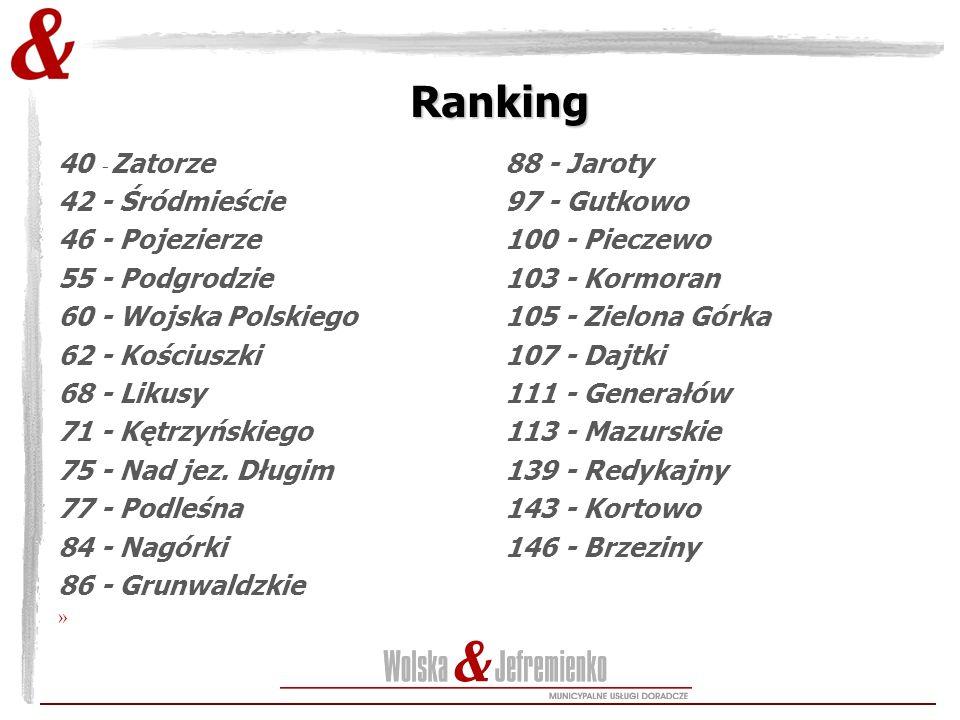Ranking 40 - Zatorze 42 - Śródmieście 46 - Pojezierze 55 - Podgrodzie