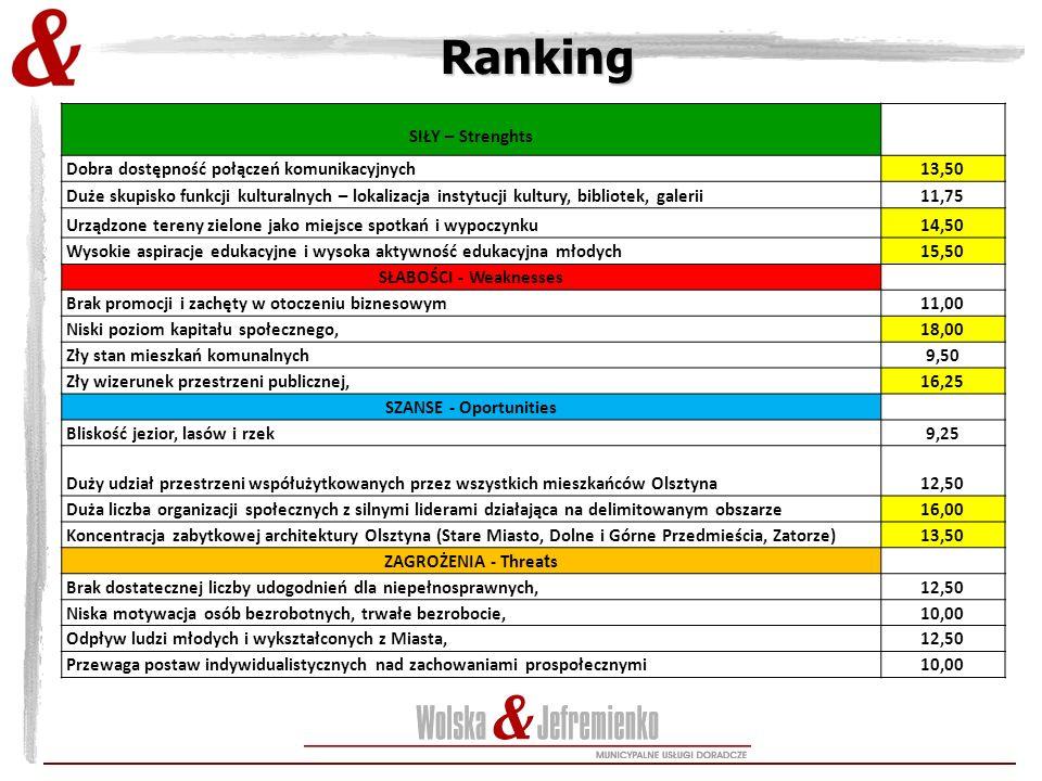 Ranking SIŁY – Strenghts Dobra dostępność połączeń komunikacyjnych