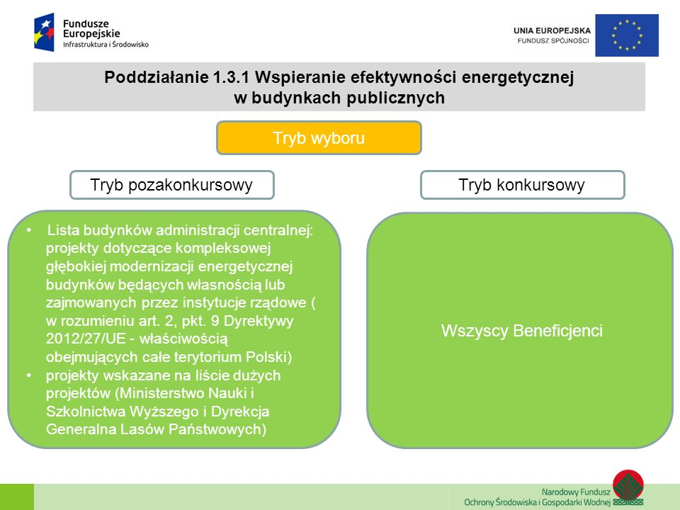 Poddziałanie 1.3.1 Wspieranie efektywności energetycznej w budynkach publicznych