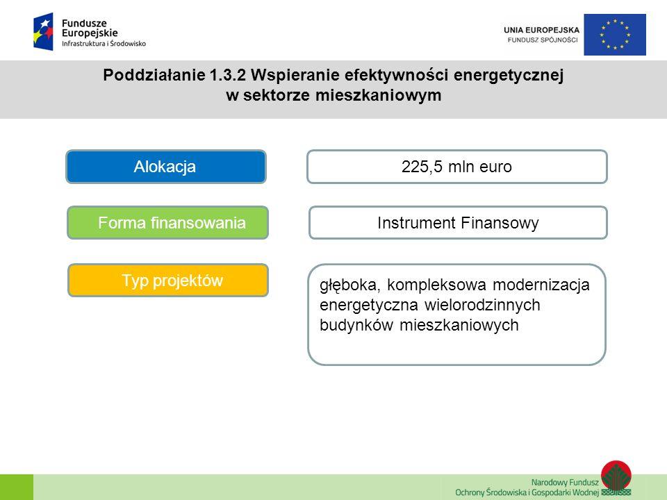 Poddziałanie 1.3.2 Wspieranie efektywności energetycznej w sektorze mieszkaniowym