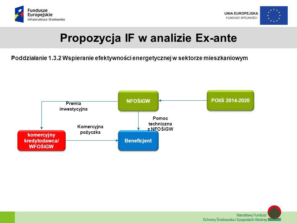 Propozycja IF w analizie Ex-ante