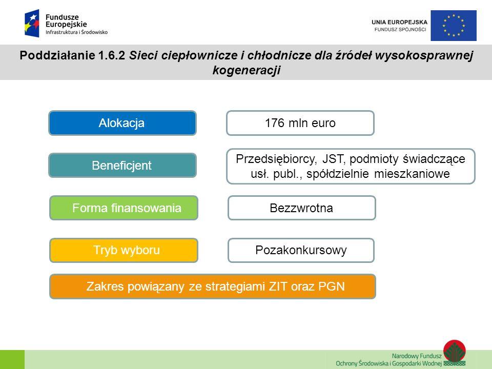 Zakres powiązany ze strategiami ZIT oraz PGN