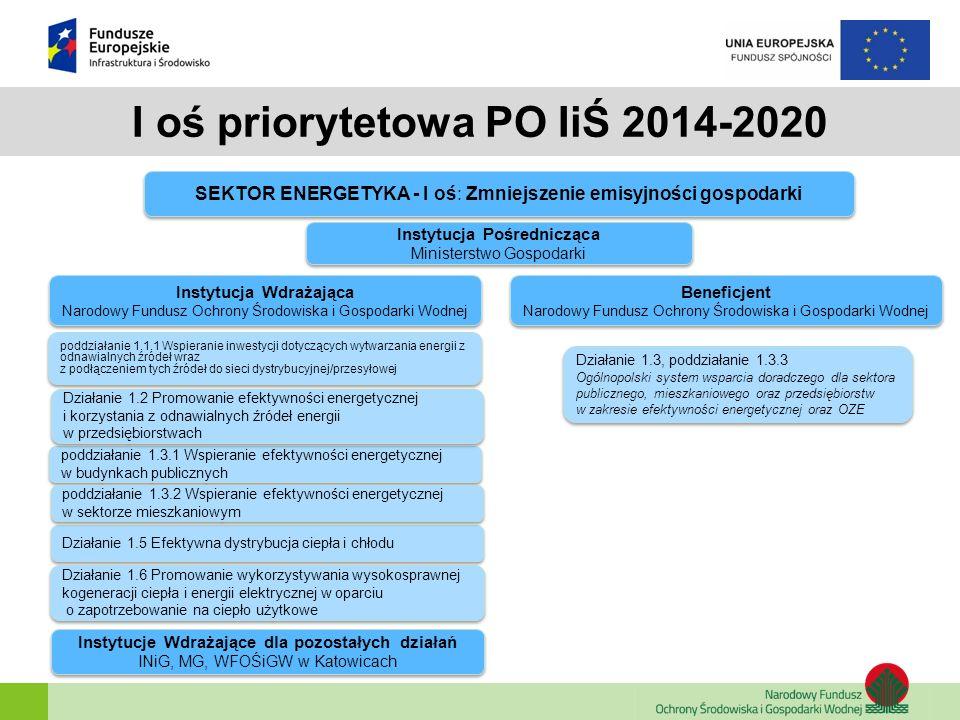 I oś priorytetowa PO IiŚ 2014-2020