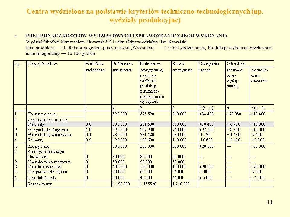 Centra wydzielone na podstawie kryteriów techniczno-technologicznych (np. wydziały produkcyjne)