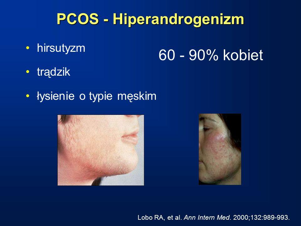 PCOS - Hiperandrogenizm 60 - 90% kobiet