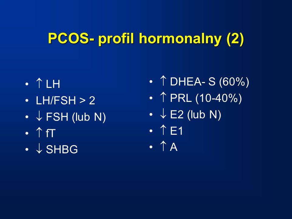 PCOS- profil hormonalny (2)