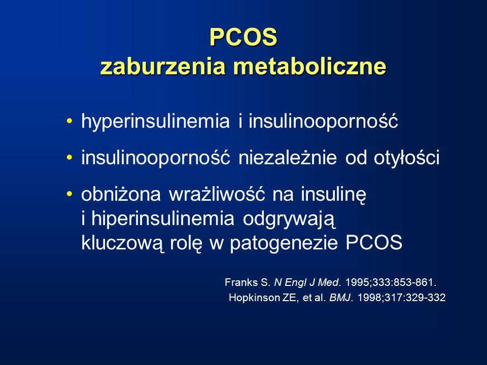 PCOS zaburzenia metaboliczne