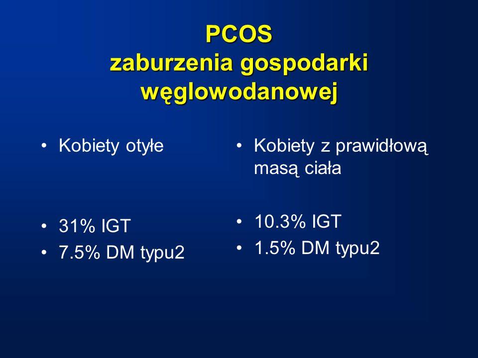 PCOS zaburzenia gospodarki węglowodanowej