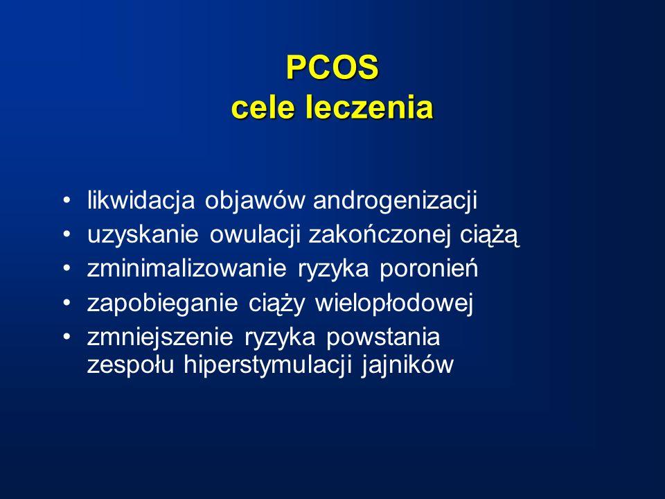 PCOS cele leczenia likwidacja objawów androgenizacji