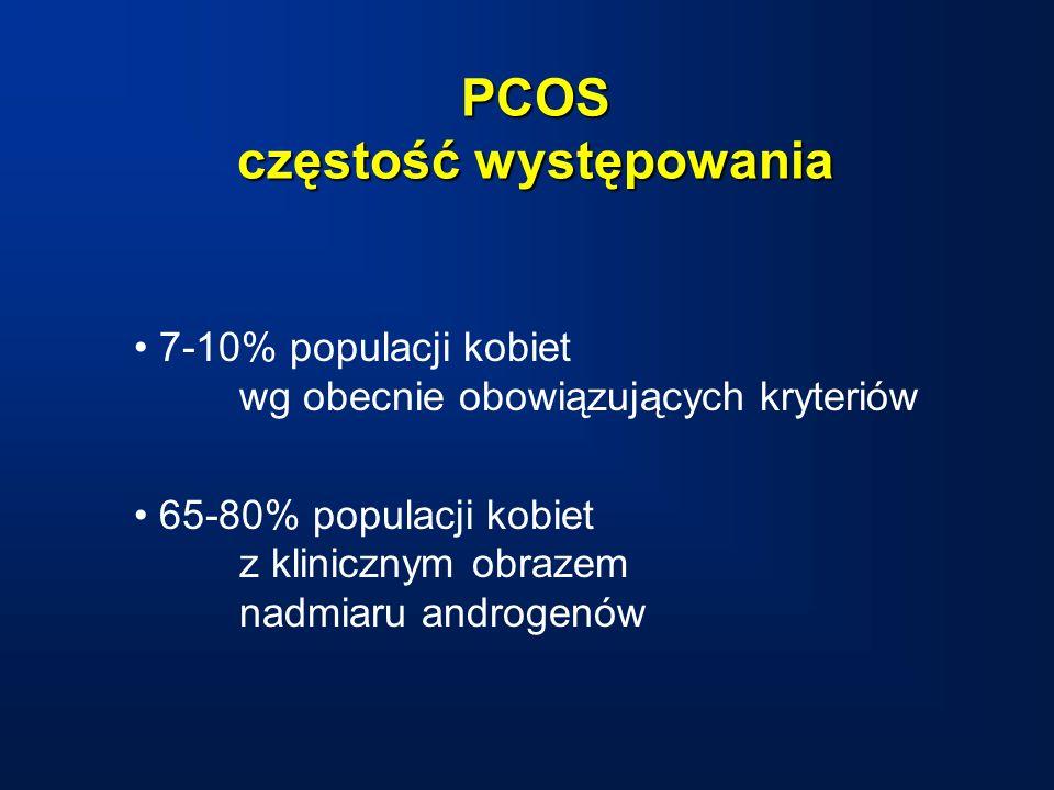 PCOS częstość występowania