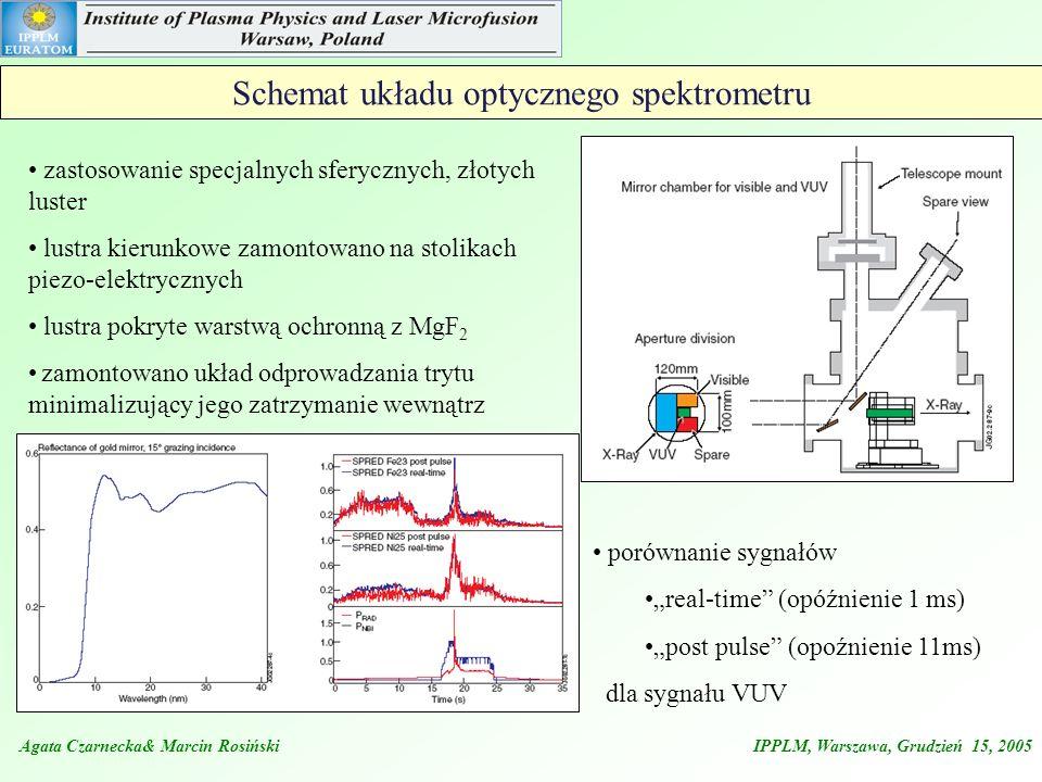 Schemat układu optycznego spektrometru