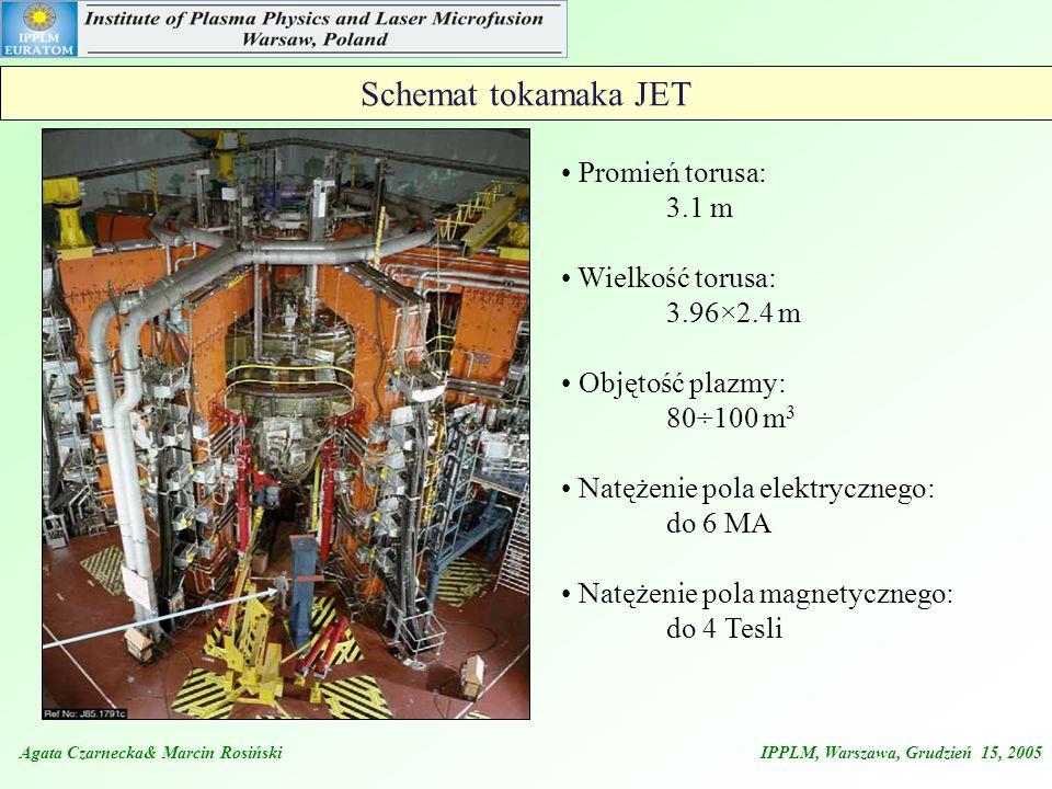 Schemat tokamaka JET Promień torusa: 3.1 m Wielkość torusa: 3.96×2.4 m