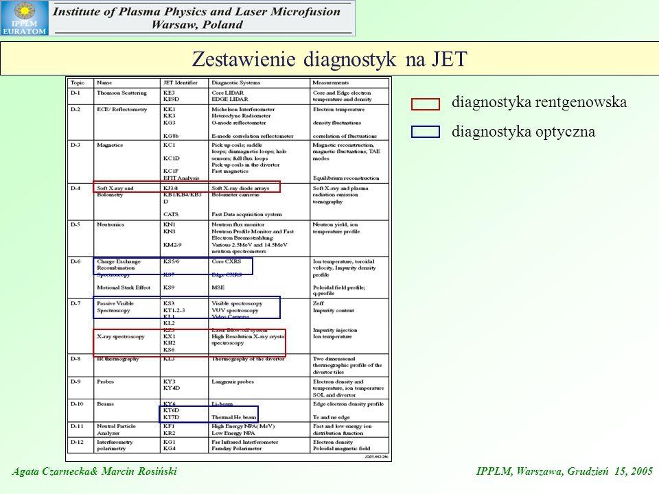 Zestawienie diagnostyk na JET