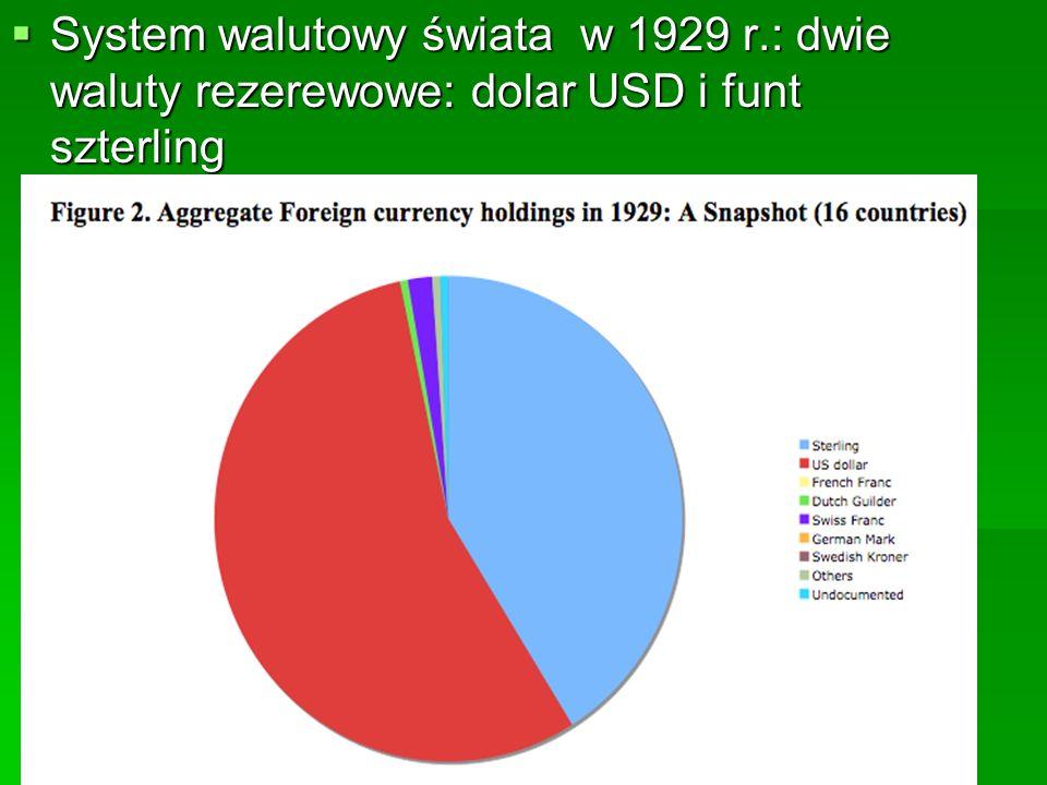 System walutowy świata w 1929 r