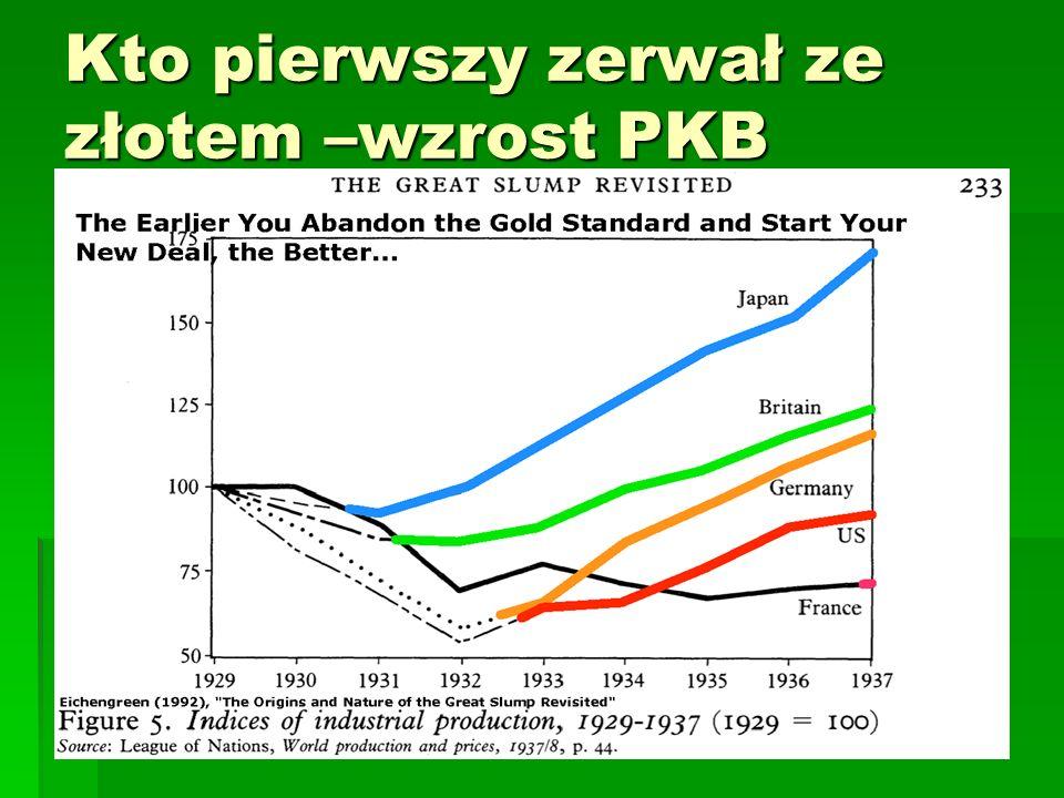 Kto pierwszy zerwał ze złotem –wzrost PKB