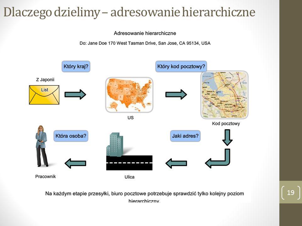 Dlaczego dzielimy – adresowanie hierarchiczne