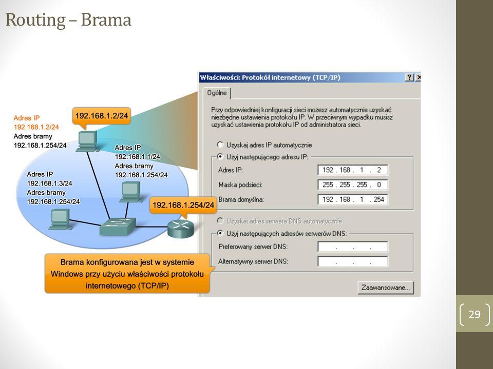 Routing – Brama