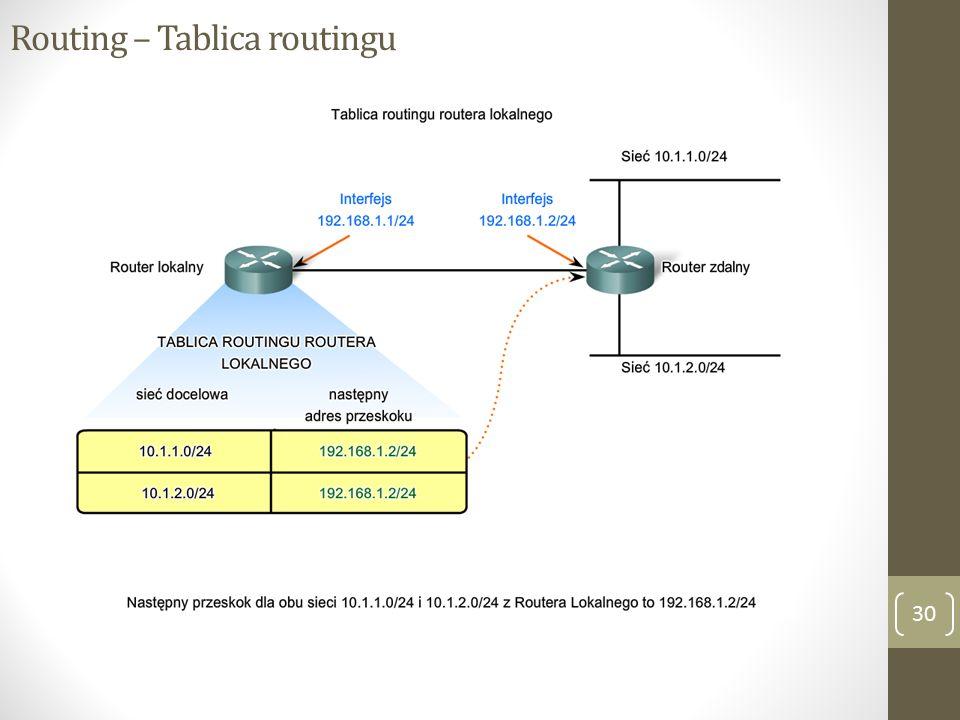 Routing – Tablica routingu