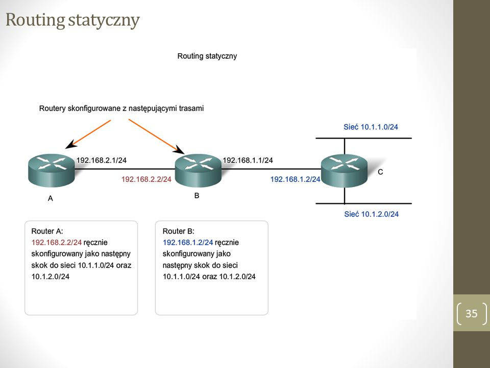 Routing statyczny