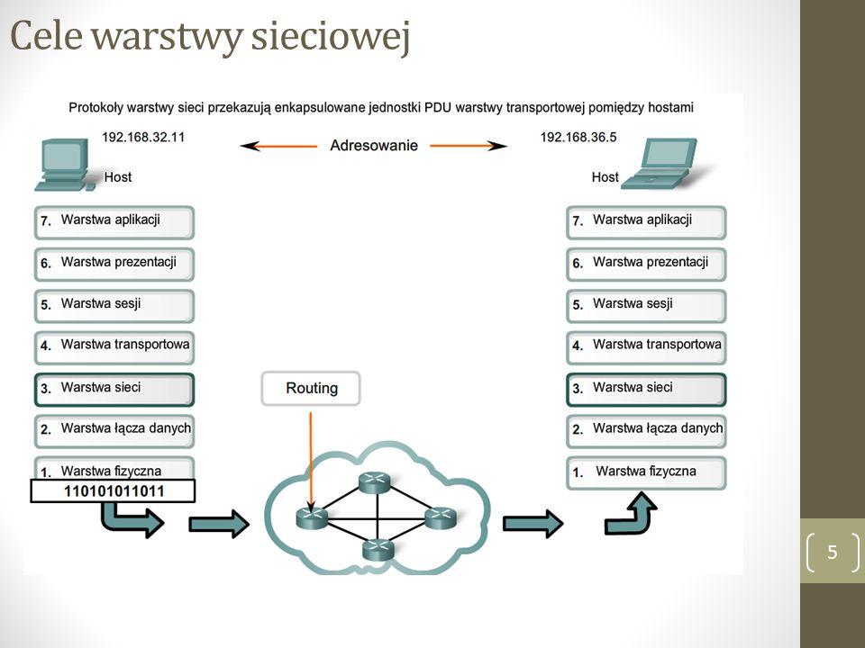 Cele warstwy sieciowej