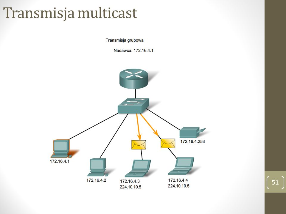 Transmisja multicast