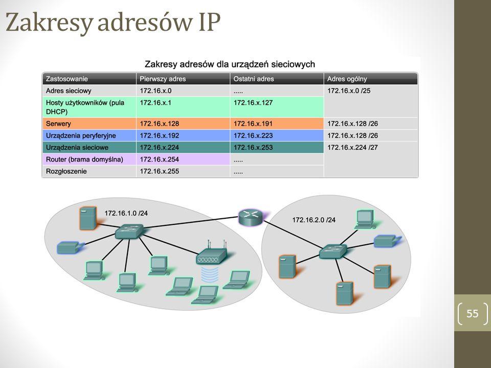Zakresy adresów IP