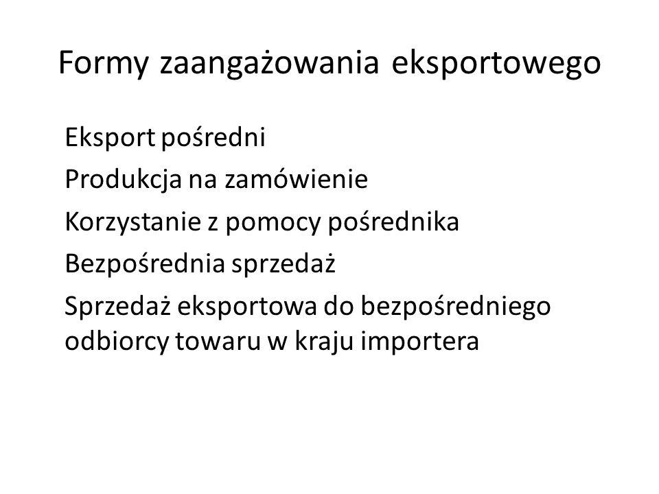 Formy zaangażowania eksportowego