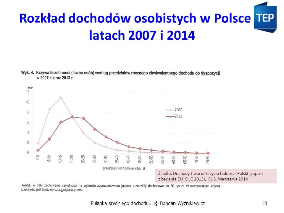 Rozkład dochodów osobistych w Polsce w latach 2007 i 2014