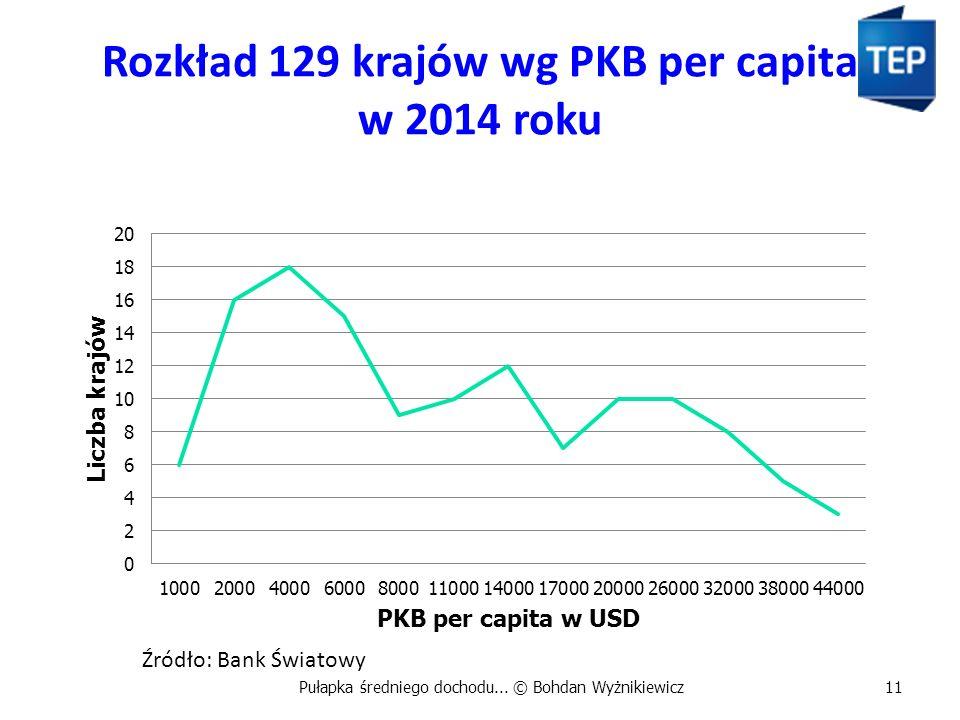 Rozkład 129 krajów wg PKB per capita w 2014 roku