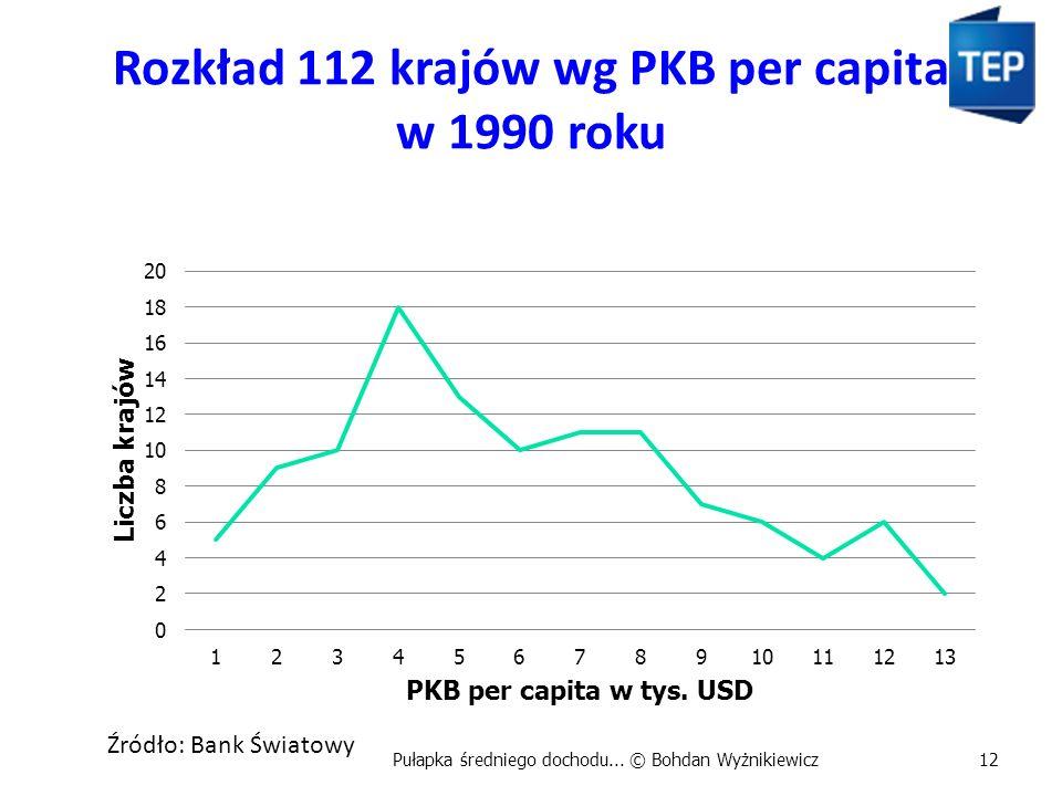 Rozkład 112 krajów wg PKB per capita w 1990 roku