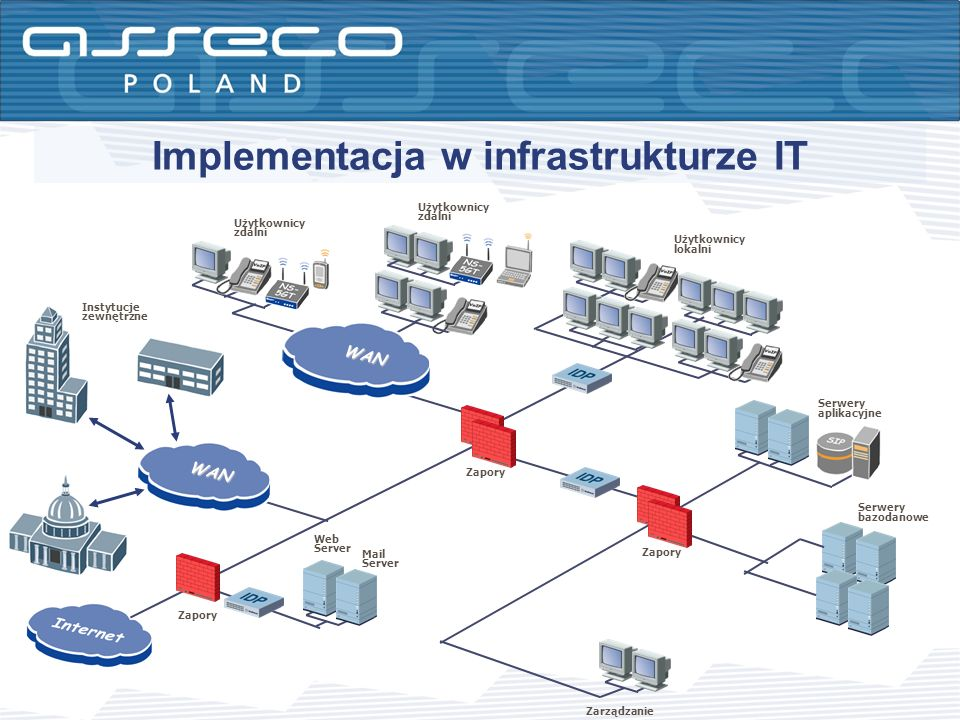 Implementacja w infrastrukturze IT