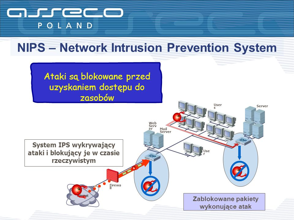 NIPS – Network Intrusion Prevention System