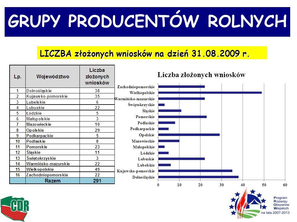 GRUPY PRODUCENTÓW ROLNYCH
